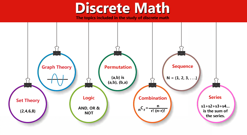 Various applications of Discrete Math