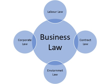 Business law has lots of legal work