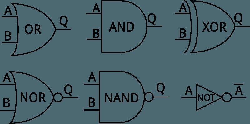 Pictorial representation of Digital Logic