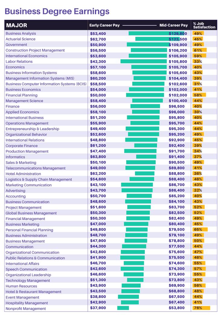 business degree earnings