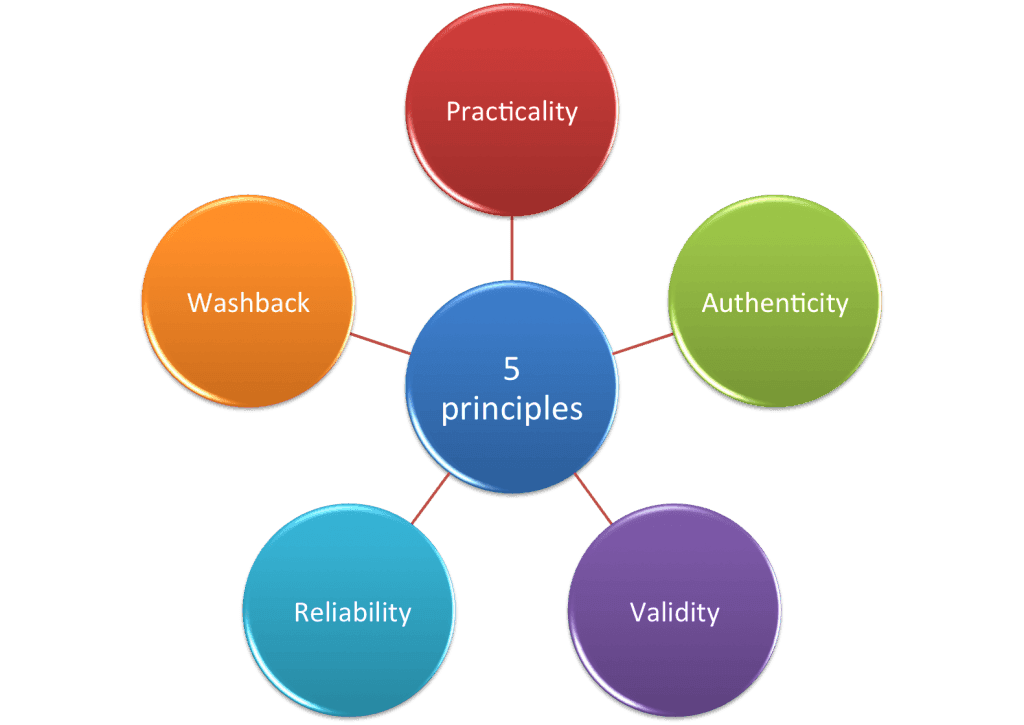 Chart showing the five Principles of Language