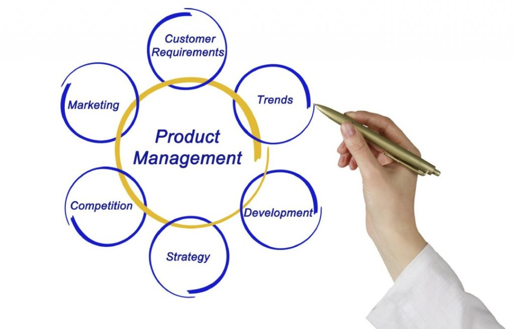 Several strategies of Product Management