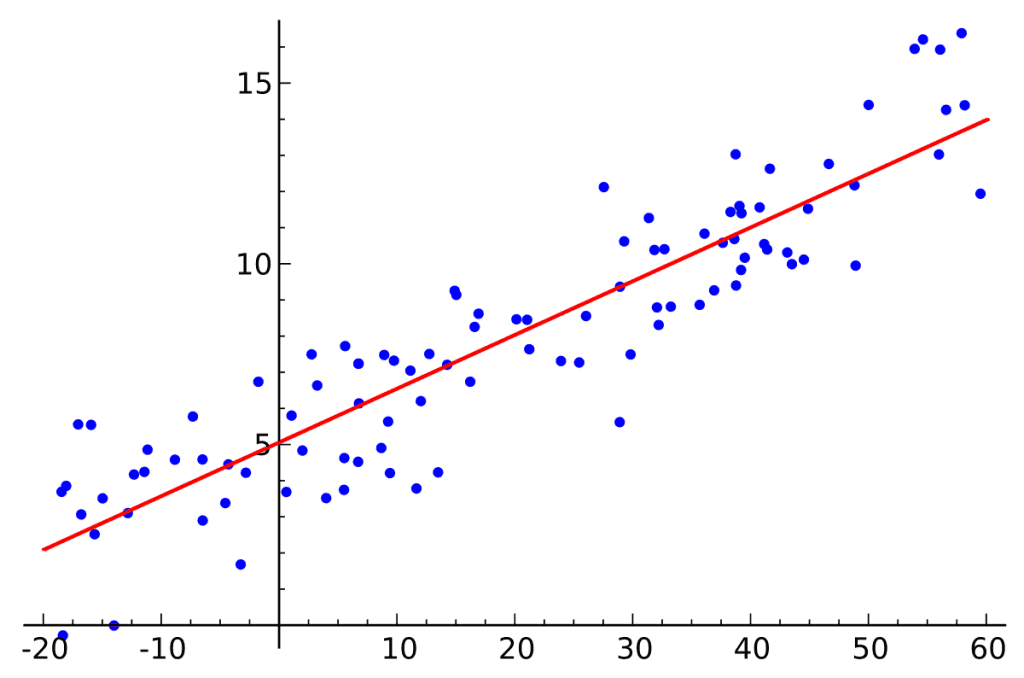 A picture of Applied Statistics with Regression