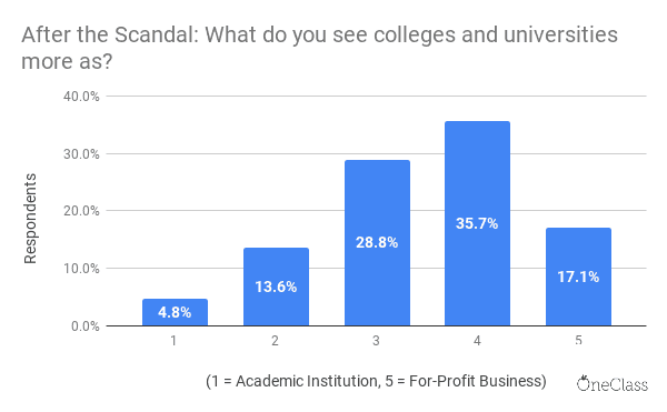 survey by OneClass showing students perceived universities and colleges more as for profit business than academic institutions after the college admissions scandal