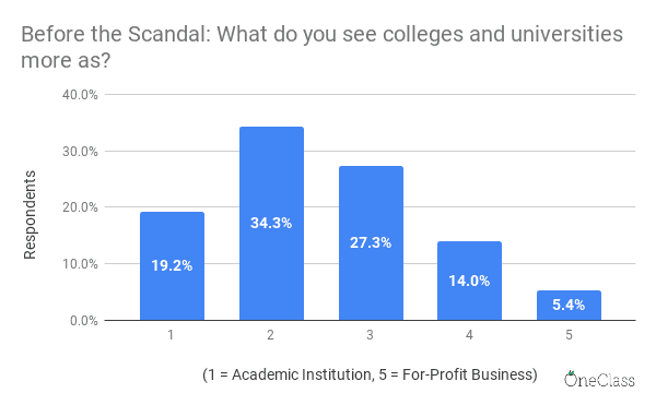 survey by OneClass showing students perceived universities and colleges more as academic institutions than for-profit businesses before the college admissions scandal