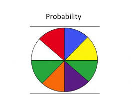 This graphic provides a simplistic view of probability.