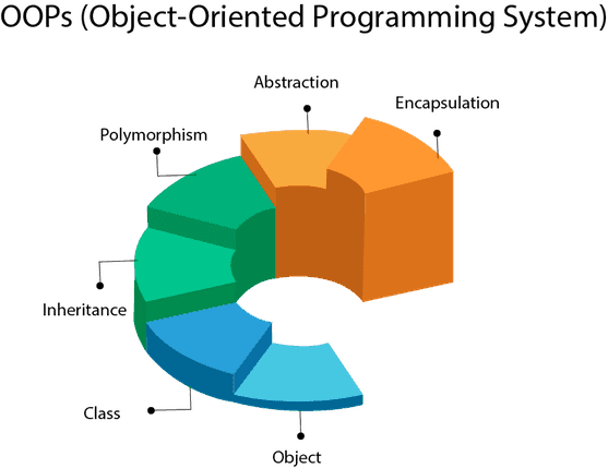 Object-Oriented Software Design Process
