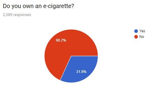 "survey responses for ""do you own an e-cigarette"""