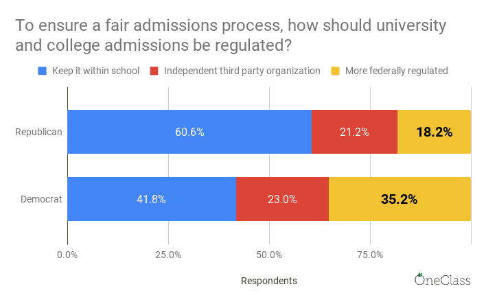 Bar graph showing democrats on college campuses are 94% more likely than republicans to want to college admissions process federally regulated