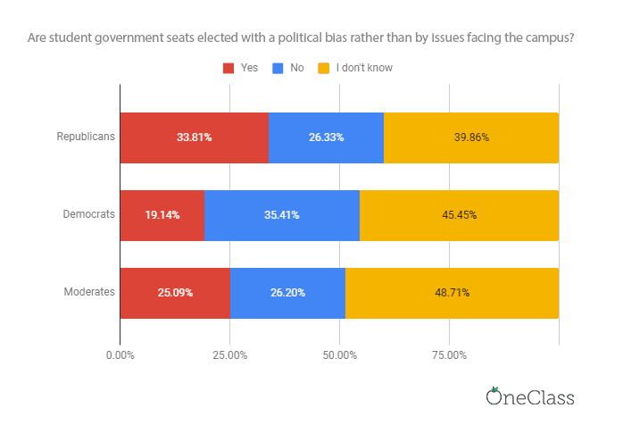 bar chart comparing republicans, moderates and democrats on political bias in student government. republicans come first, moderates second, and democrats last