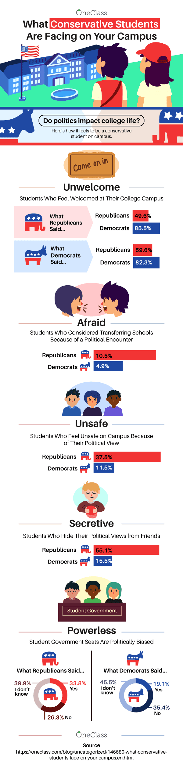 What Conservative Students are Facing on Your Campus