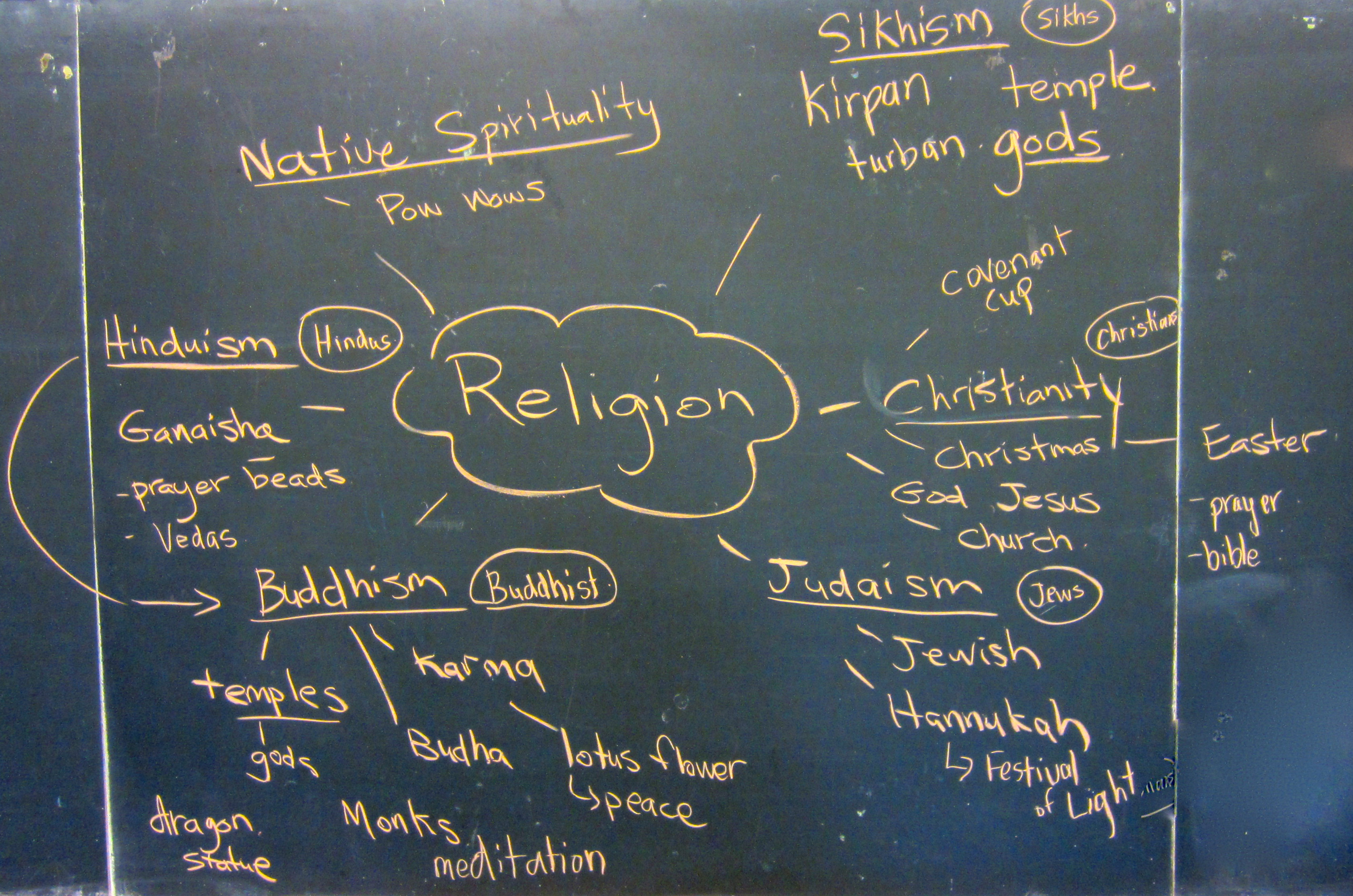 A list of different religions written on a board.