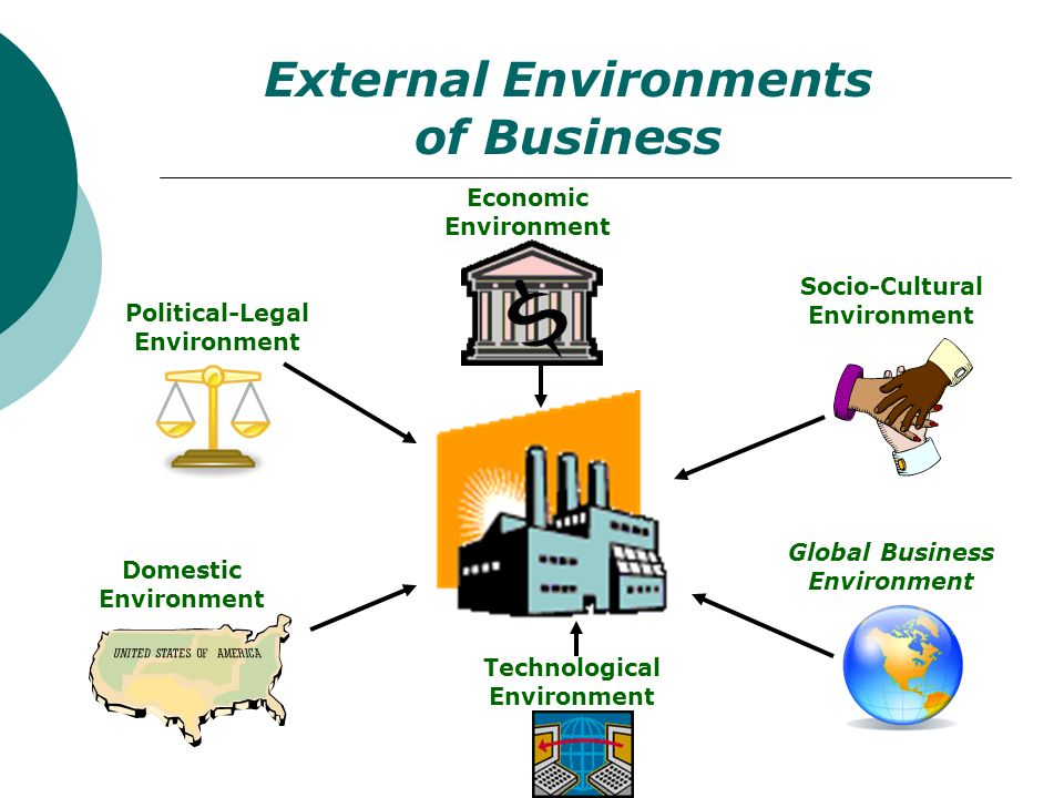 External Environments of Business slide presentation showing icons