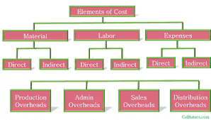 chart showing elements of cost