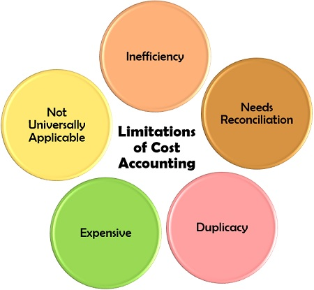 diagram showing Limitations of Cost Accounting in  colourful bubbles