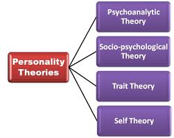 list of different personality theories