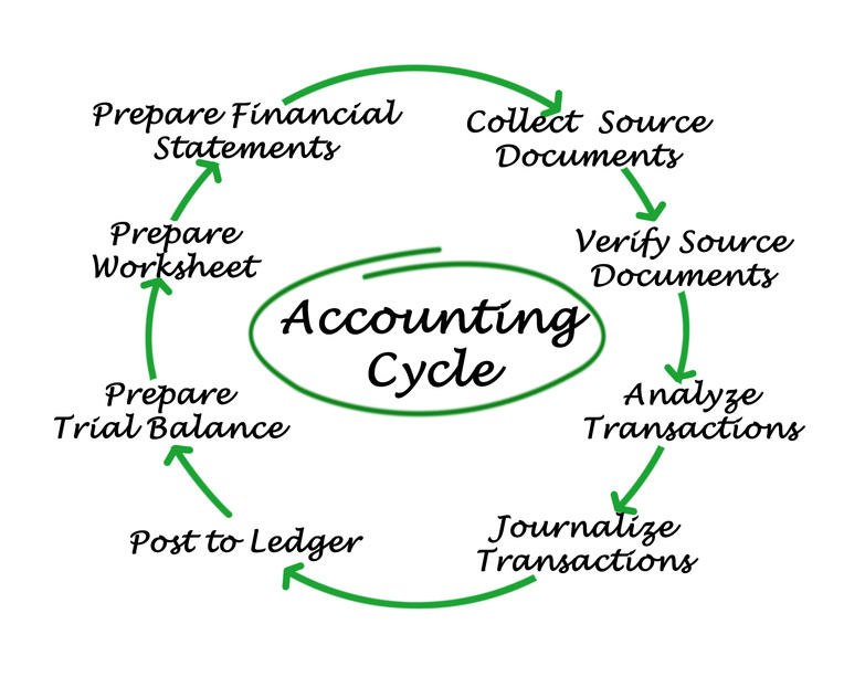 Accounting Cycle for non-profit organizations