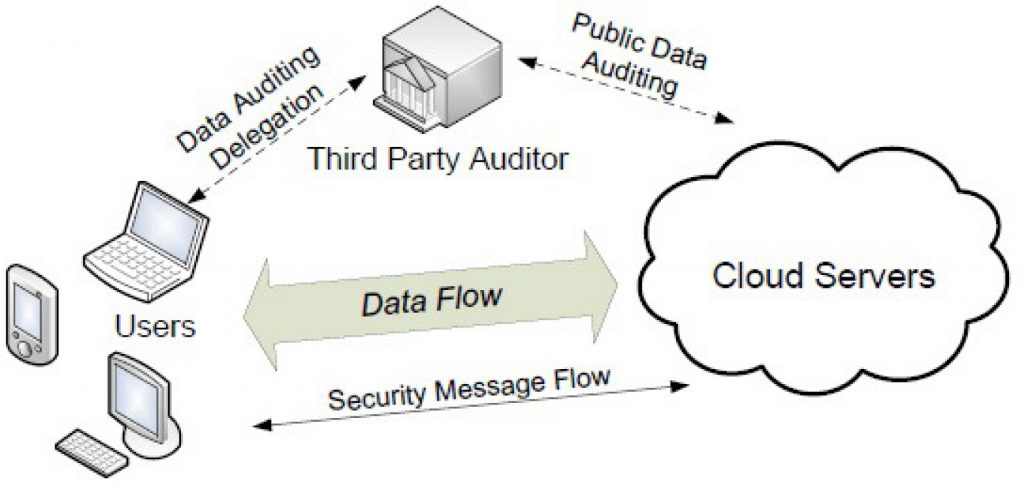 flow chart of data auditing