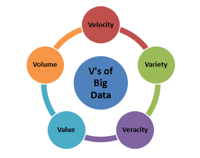 5 vs of big data illustrated in a chart