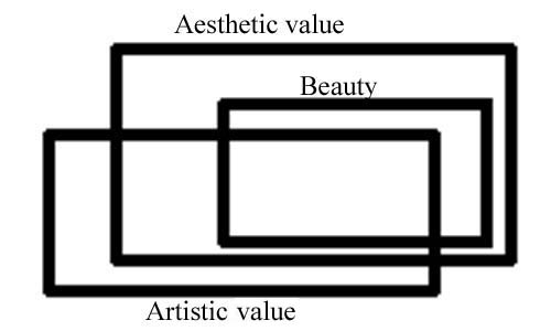 the different categories: beauty and art