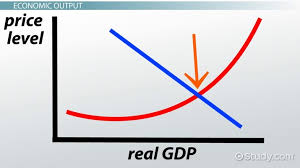 graph demontrating relationship between real gdp and price level