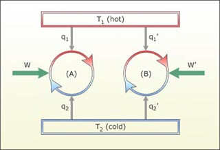 Relationship between a reversible engine and Carnot cycle.
