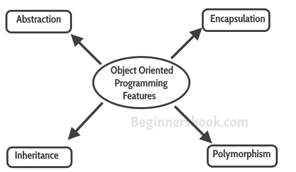 Object oriented programming features