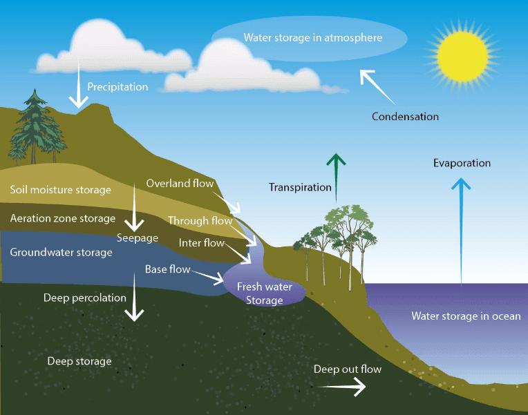 Process of environmental chemistry