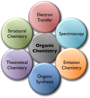 organic chemistry and related fields showed in different bubbles