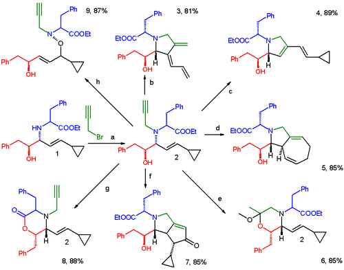 Divergent synthesis in organic chemistry