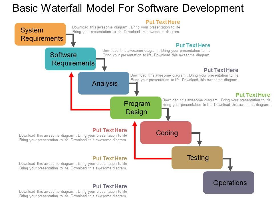 picture of a chart for the basic waterfall model for software development