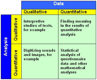 connectedness between qualitative and quantitative analysis shown in a graph that compares and contrasts both