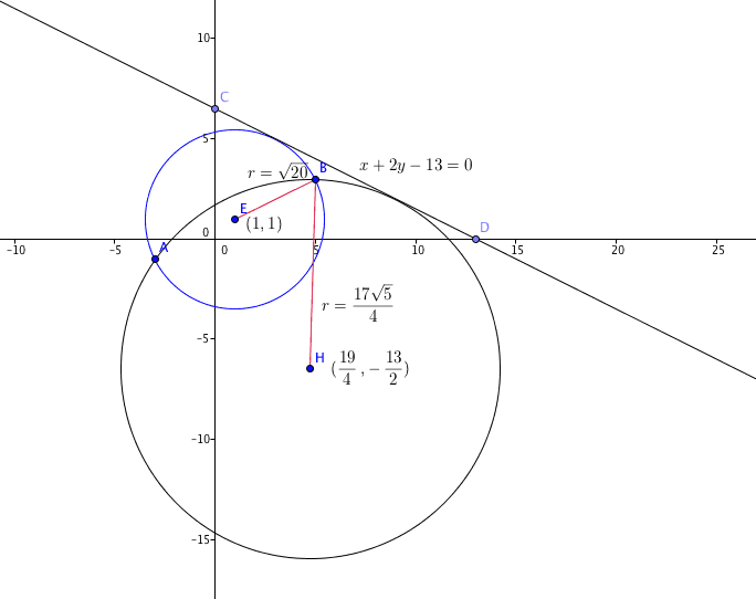 equation of circle in analytic geometry
