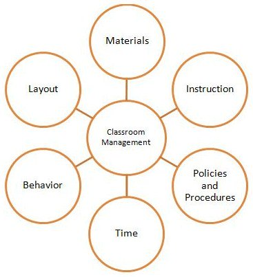 This image shows key aspects of classroom management.