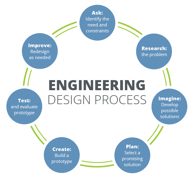 The picture shows the steps of the engineering design process