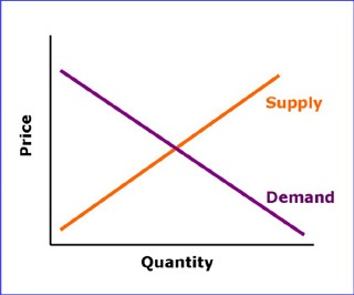 A simple illustration of demand and supply in microeconomic analysis.