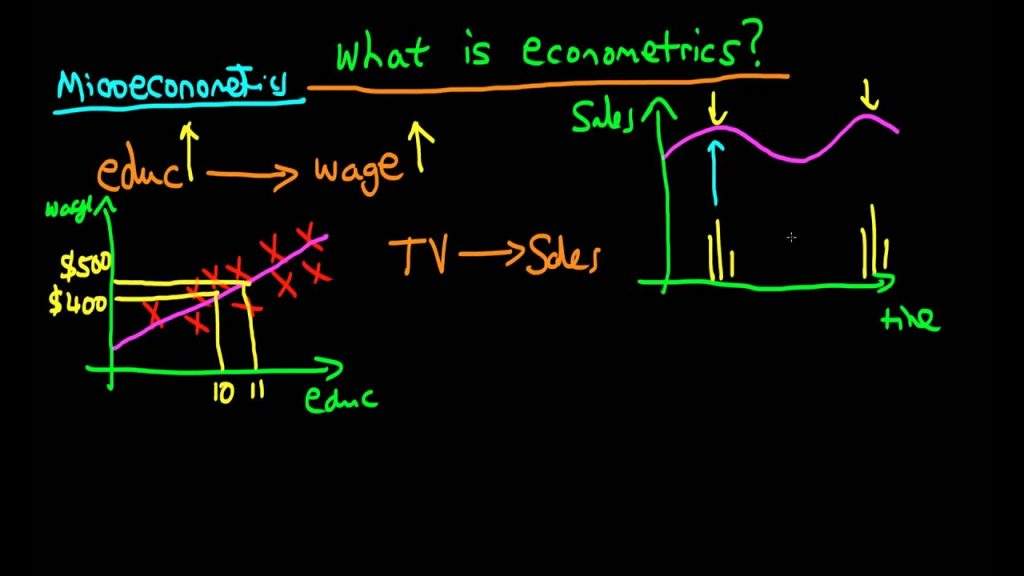 The definition of Econometrics explained in two graphs
