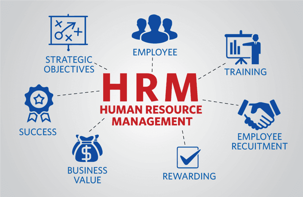A picture of Human Resource Management