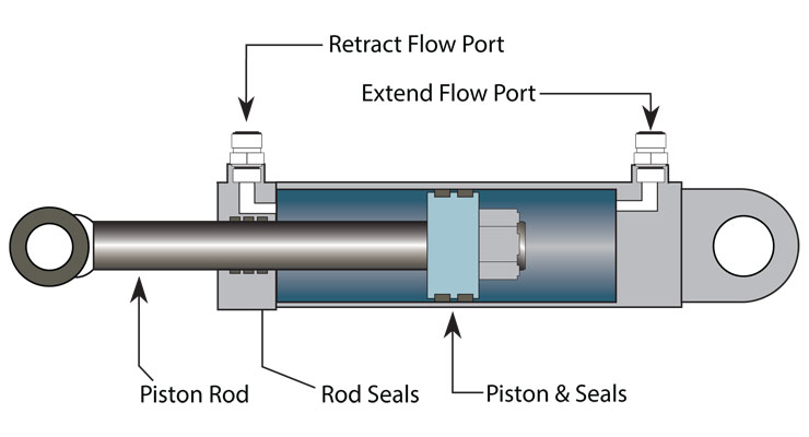 A typical example of an hydraulic component