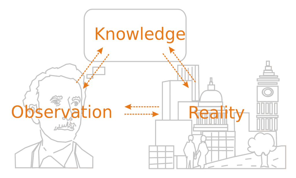 An image of Knowledge, observation, and Reality