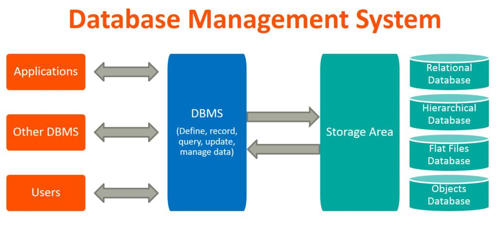 An image showing database management system
