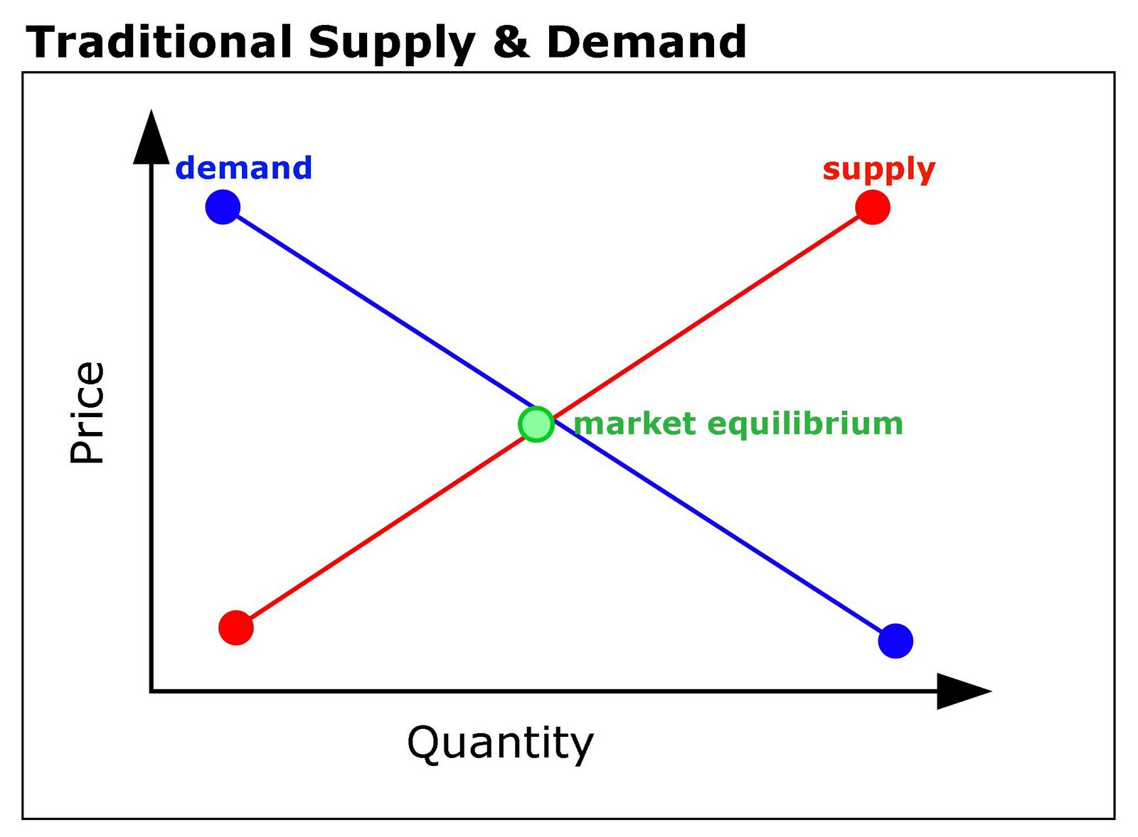 The demand and supply curve in economics