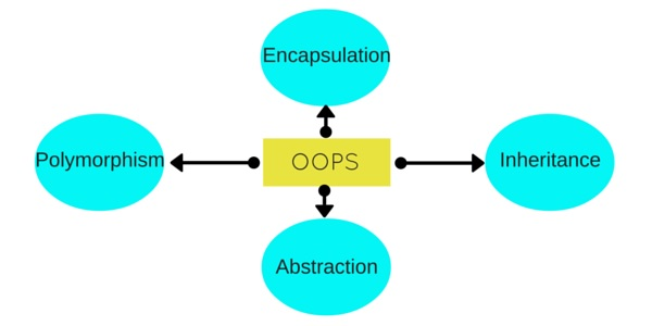 An illustration of the Object Oriented Programming