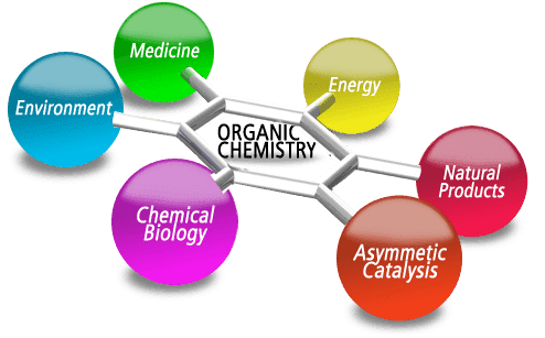 Various aspects of Organic Mechanism and Synthesis