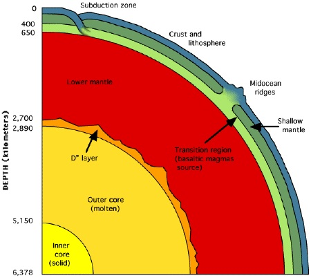 The internal structure of the earth.