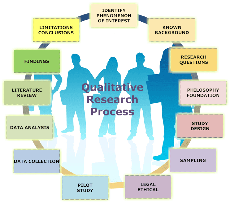 The image above shows the process for qualitative research