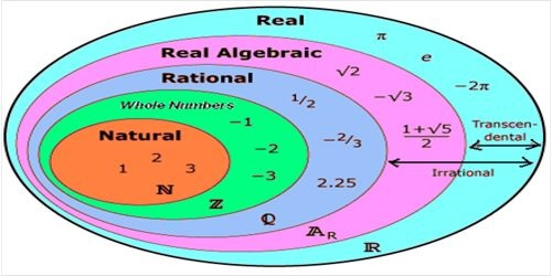 The number system in mathematics.