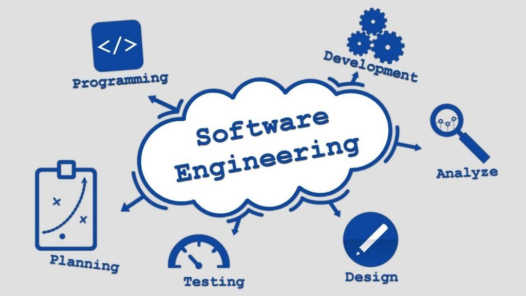 The components of Software Process Engineering