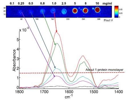 A simple illustration of bonding spectroscopy.