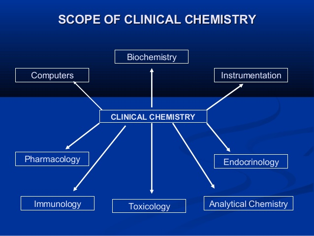 Graphic showing the different scopes if clinical chemistry